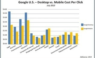Does Mobile Search Really Matter? - Search Engine Watch (#SEW)   SearchTools   Scoop.it
