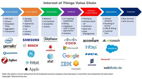 Business Models in Internet of Things | Management et nouvelles technologies | Scoop.it