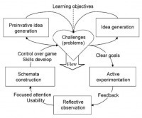 Paper: Digital game-based learning: Towards an experiential gaming model | Learning Happens Everywhere! | Scoop.it