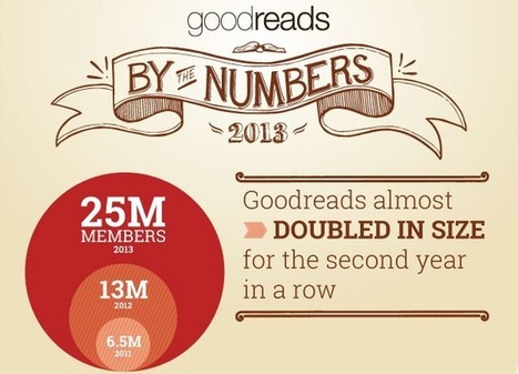 Visualistan: Goodreads By The Numbers 2013 [Infographic] | Latest Infographics | Scoop.it