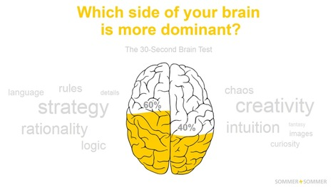 Right-brained? Left-brained? Take the brain test!   The Brain   Scoop.it