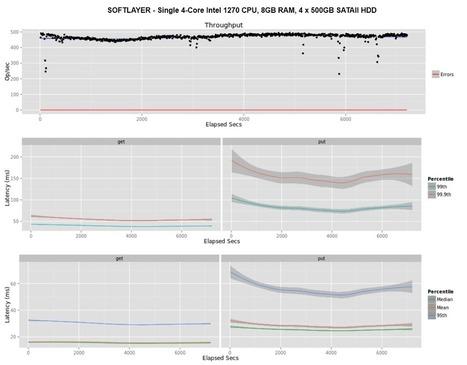 Riak Performance Analysis: Bare Metal v. Virtual – SoftLayer Blog | Cloud IaaS | Scoop.it
