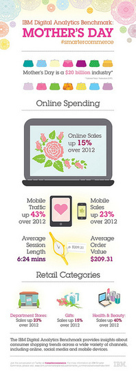 IBM Digital Analytics Benchmark - Mother's Day 2013 | Smarter Commerce FR | Scoop.it