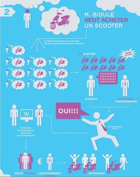 Lancement de « ThenWeCan », plateforme de crowdsourcing | CRM et communauté | Scoop.it