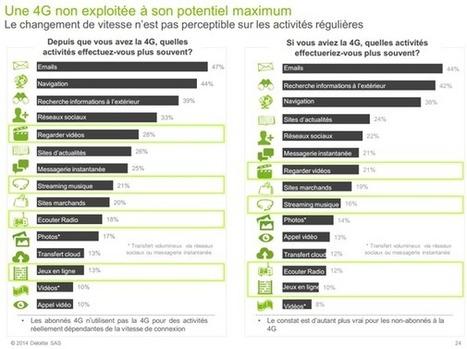 Le comportement mobile des Français s'ouvre lentement aux nouveaux usages | WebMarketing - E-commerce | Scoop.it