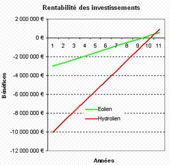Avantages | Avantages et Inconvénients de l'hydrolienne | Scoop.it