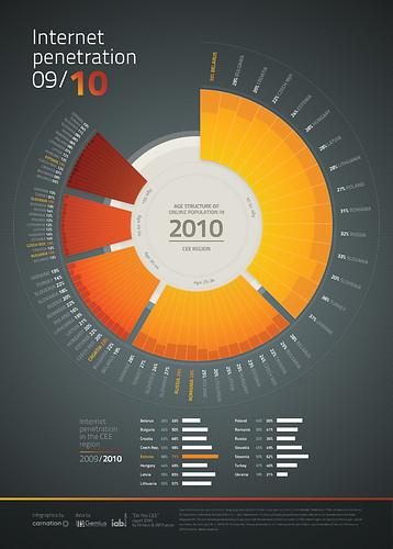 Internet Penetration 2009-2010 | Infographics | Scoop.it