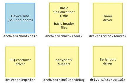 Your New ARM SoC Linux Support Check-List – ELCE 2012 | Embedded Systems News | Scoop.it