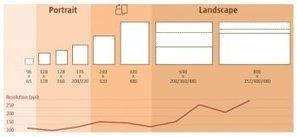 Projets responsive design : comment faire ? | Veille marketing mobile | Scoop.it