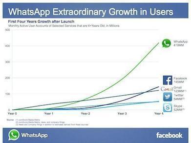 WhatsApp promises 'no ads, no games, no gimmicks' after $19bn Facebook ... - Marketing Week | Facebook Marketing | Scoop.it