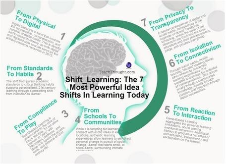Las 7 ideas más poderosas relacionadas con los cambios en el aprendizaje de Hoy