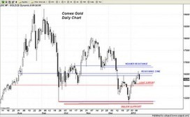 Trader Dan's Market Views: Gold retreating from chart resistance near $1650 | Gold and What Moves it. | Scoop.it