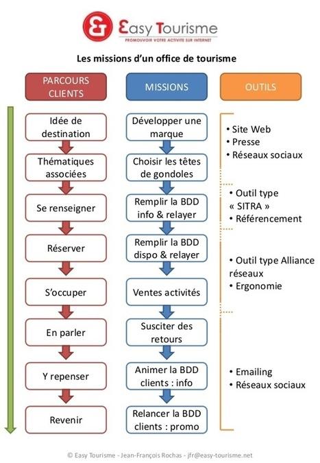 E-tourisme : les 8 missions d'un office de tourisme | Web 2.0 et société | Scoop.it