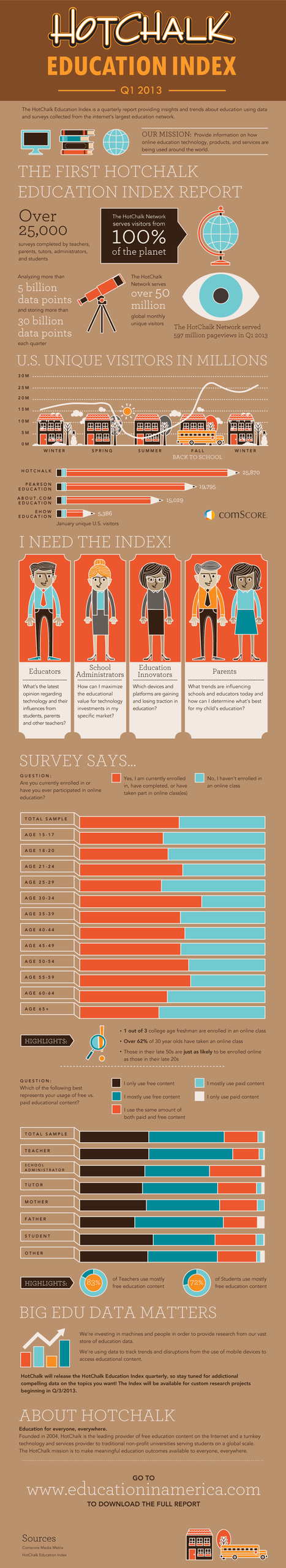 New Survey Uncovers Big Trends In Online Learning [Infographic] | LilianaM | Scoop.it