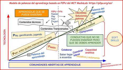 PALANCAS DEL APRENDIZAJE - Magazine INED21 | Posibilidades pedagógicas. Redes sociales y comunidad | Scoop.it