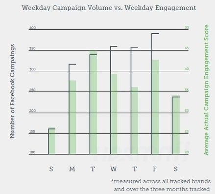 Study: Brands Posting On Facebook Find Highest Engagement On Tuesdays | The Perfect Storm Team | Scoop.it