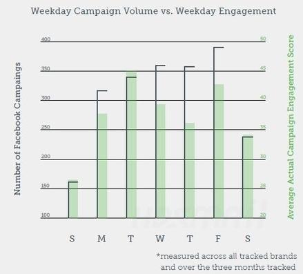 Study: Brands Posting On Facebook Find Highest Engagement On Tuesdays - AllFacebook | All About Facebook | Scoop.it
