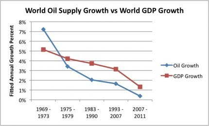 How much oil growth do we need to support world GDP growth? | Conscious Travel | Scoop.it