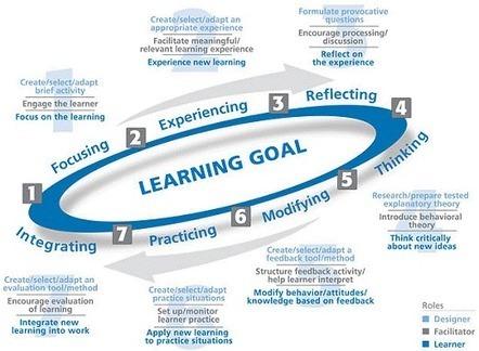 Diseñar estilos de aprendizaje, si.....pero antes experimentar! | Aprendiendo a Distancia | Scoop.it