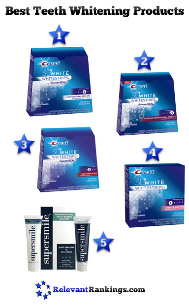 Best Teeth Whitening Products | Health and Beauty | Scoop.it