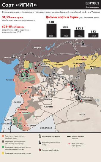 ISIS-Turkey blood oil map | Global politics | Scoop.it