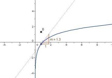 La Historia de las matemáticas en cuatro capítulos | #TRIC para los de LETRAS | Scoop.it