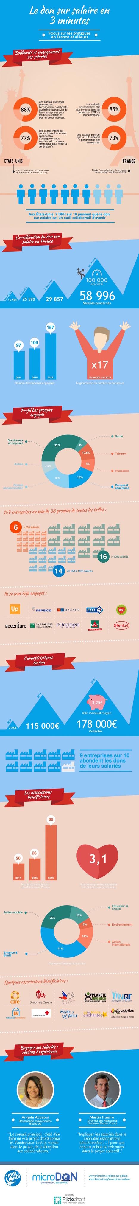 Le don sur salaire en France : état des lieux [Infographie] | Mixité, égalité des chances, management responsable, tendances digitales dans les entreprises + engagement citoyen | Scoop.it