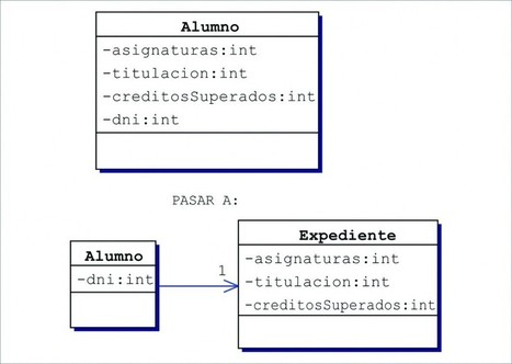 Qué es UML y por qué es tan sumamente importante (seas informático o no) saber interpretar diagramas UML   Tecnoprofe de informatica   Scoop.it