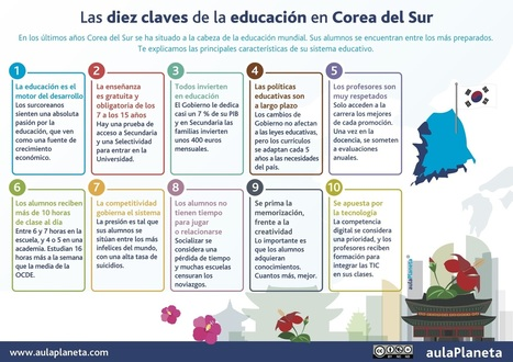 Un vistazo a otros sistemas educativos (Infografía) | Gabit | Educacion, ecologia y TIC | Scoop.it
