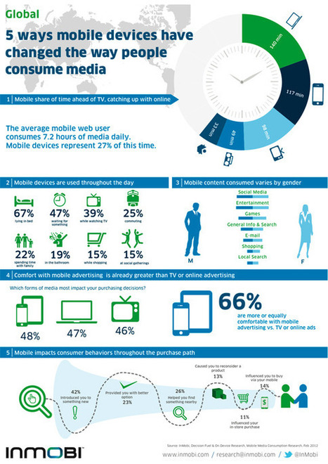 How Mobile Devices Have Redefined Media Consumption [Infographic Video] - SocialTimes | Mobile Guru | Scoop.it