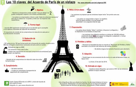 Las 10 claves más importantes del Acuerdo de París | Educación Ambiental y TIC | Scoop.it