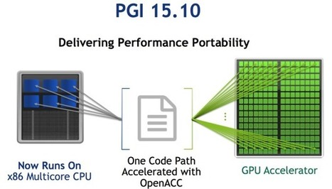 Performance Portability from GPUs to CPUs with OpenACC | EEDSP | Scoop.it