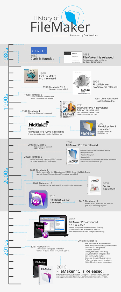History of FileMaker Infographic | All things Filemaker  Go | Scoop.it