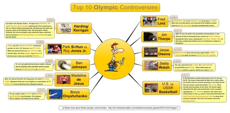Olympic Games : Top 10 controversies   Blog Signos   Visual Management   Scoop.it