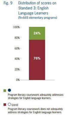 Most Teacher Preparation Falls Short on Strategies for ELLs, NCTQ Finds   English Learners, ESOL Teachers   Scoop.it