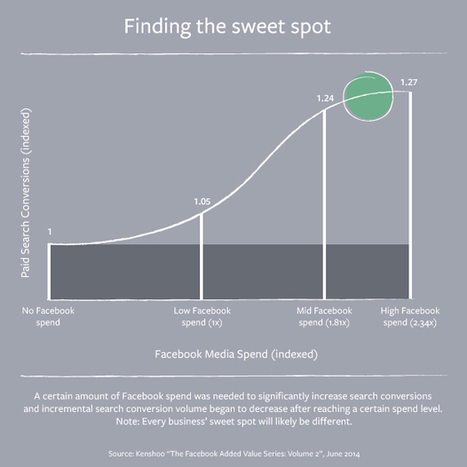 STUDY: Facebook ads in paid search campaigns mean more, cheaper conversions - Inside Facebook   Bid management story   Scoop.it