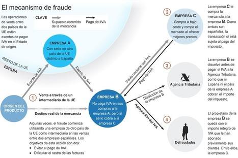 Hacienda detecta un fraude anual de 100 millones de euros en el pago del IVA | Orgulloso de ser Ingeniero en Informática | Scoop.it