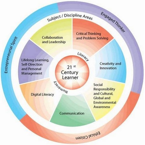The 22 Digital Skills Every 21st Century Teacher Must Have | Непрерывное образование | Scoop.it