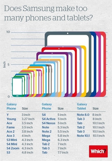 Samsung Galaxy Screen Size Infographic | Do The Robot | Scoop.it
