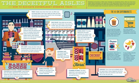 Deceitful Aisles | Consumer Shopping Habits | Scoop.it