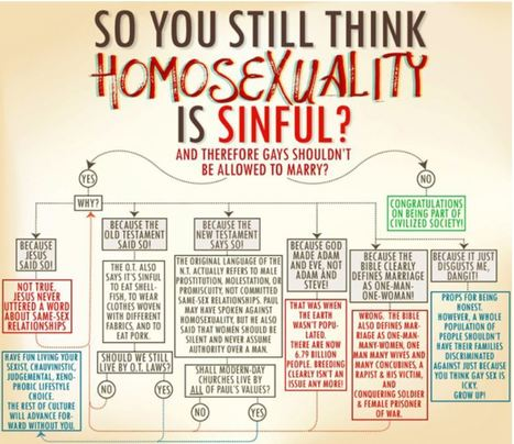 So you still think homosexuality is sinful? | The Atheism News Magazine | Scoop.it
