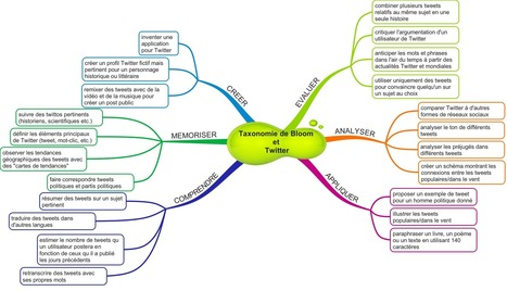 Taxonomie de Bloom et Twitter : carte mentale | Conocity | Scoop.it