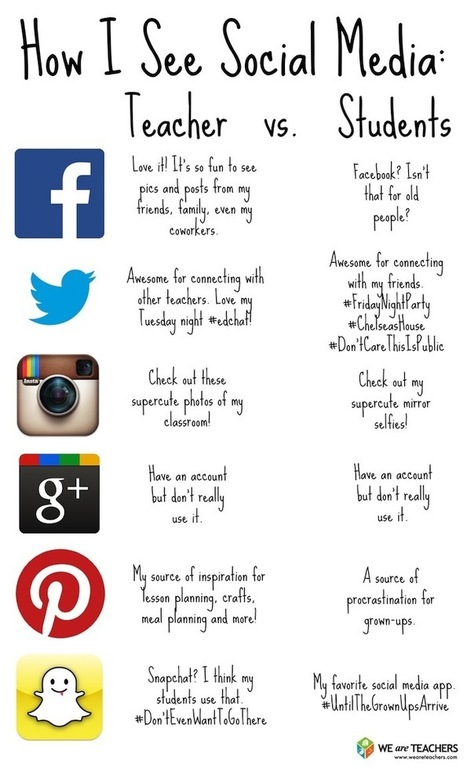 Cool Visual On How Teachers and Students See Social Media ~ Educational Technology and Mobile Learning | Climbing the Ladder of Educational Technology | Scoop.it