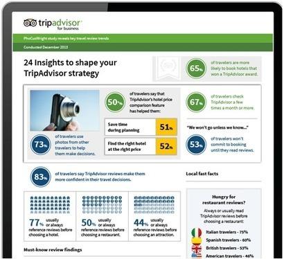 À quoi servent les avis en ligne? | TIC | Scoop.it