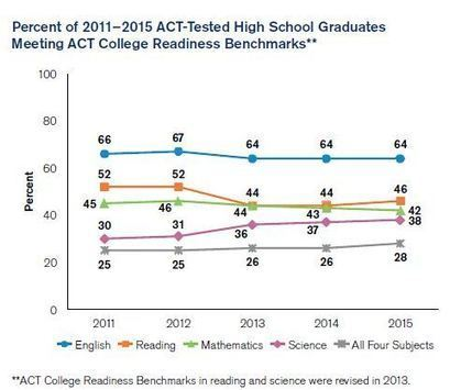 ACT Scores Remain Flat as Number of Test Takers Rises | College and Career-Ready Standards for School Leaders | Scoop.it