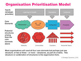 Organisation Design - Decentralised and Networked  | HRintech  - - -  HR Innovation & Technology | Scoop.it