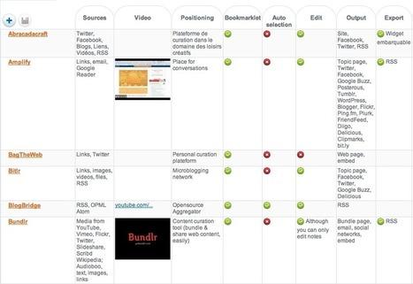 Comparativa de herramientas para la content curation | Los Content Curators | Social Media | Scoop.it