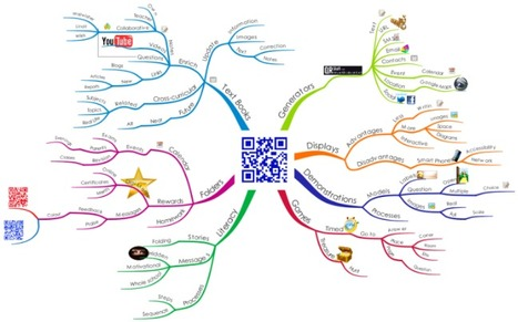 Biggerplate - free mind map library | iEduc | Scoop.it