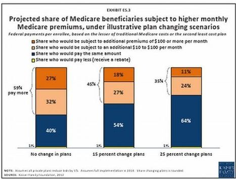Study: Under a Romney-like Medicare plan, seniors face higher costs - Washington Post (blog) | Senior Housing | Scoop.it