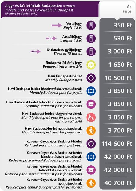Prices | Budapesti Közlekedési Központ | Budapest! | Scoop.it